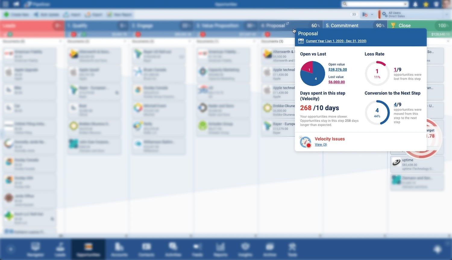 Your primary leading indicators can be seen in Pipeliner CRM