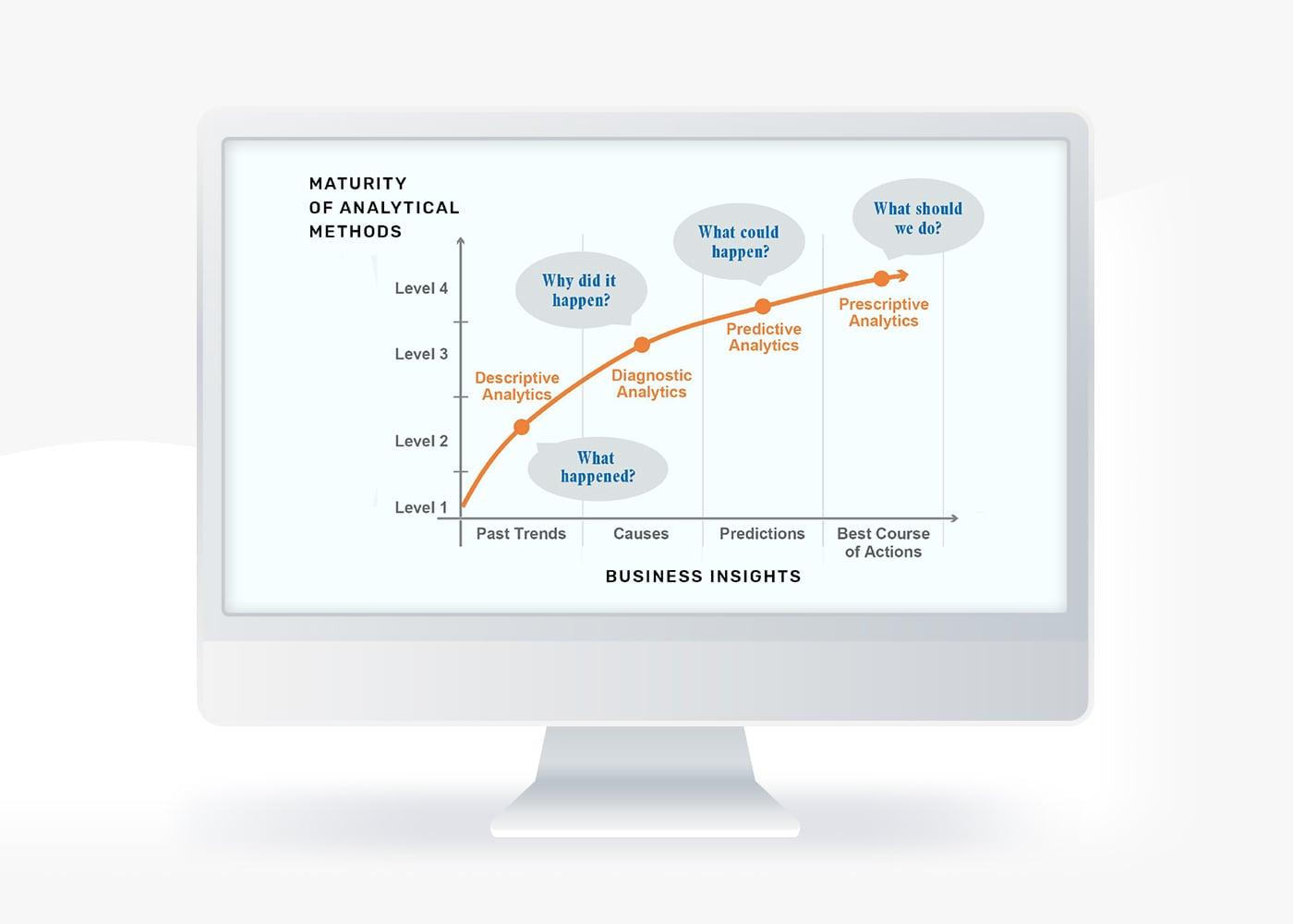 Four Primary Types of Analytics