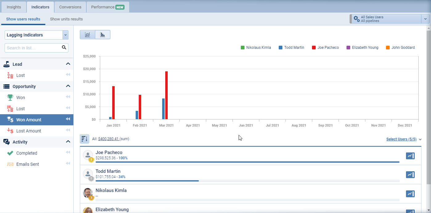 Data Analytics Descriptive Analytics