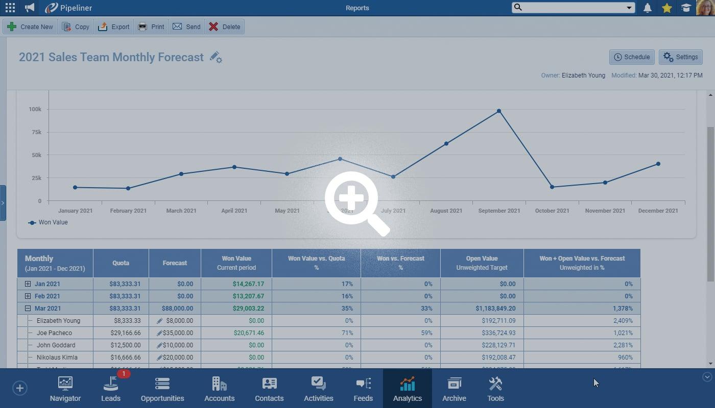 Sales Quota Forecasting