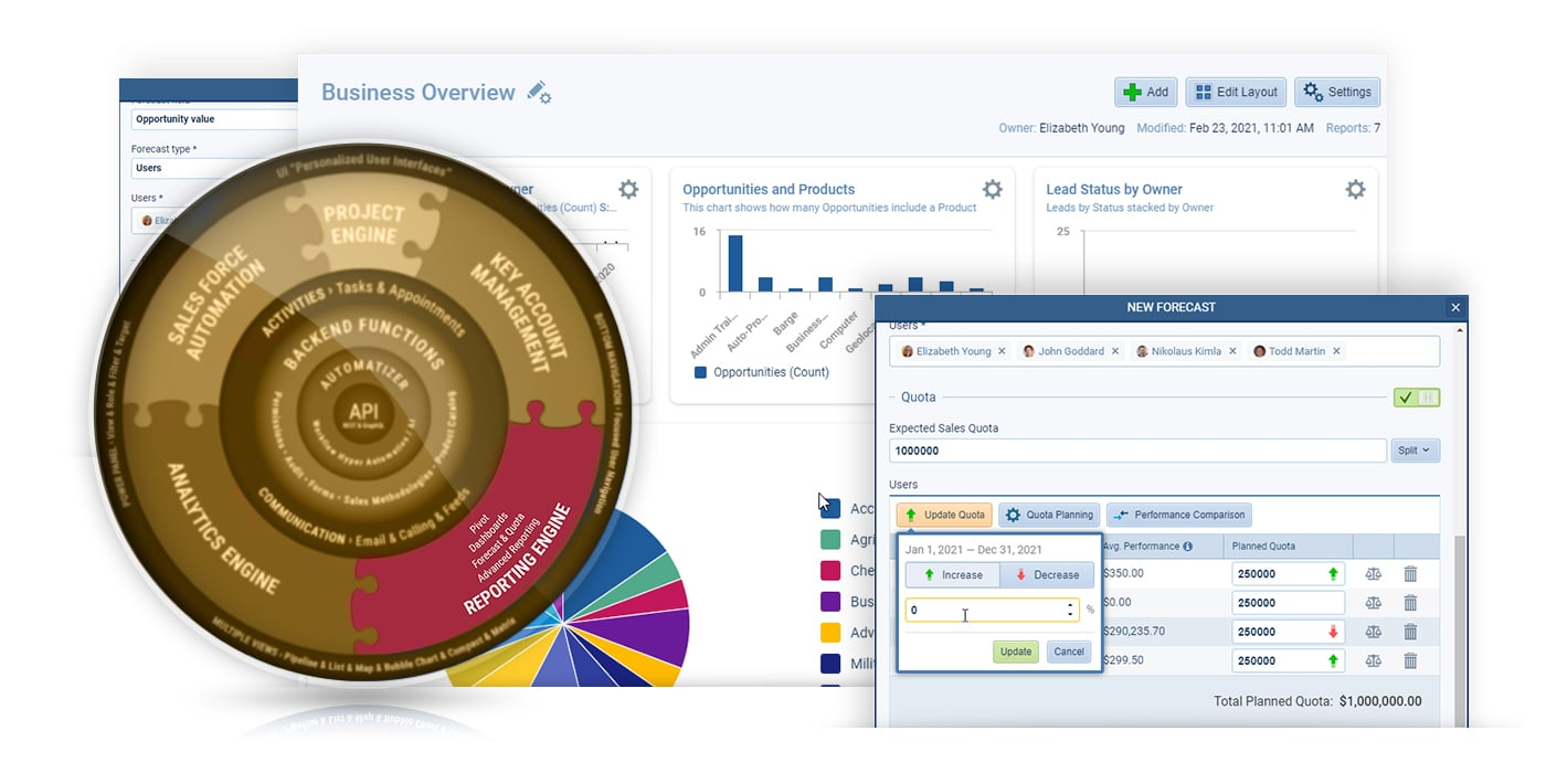 CRM comprehensive and flexible reporting engine